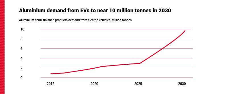 aluminium demand from evs